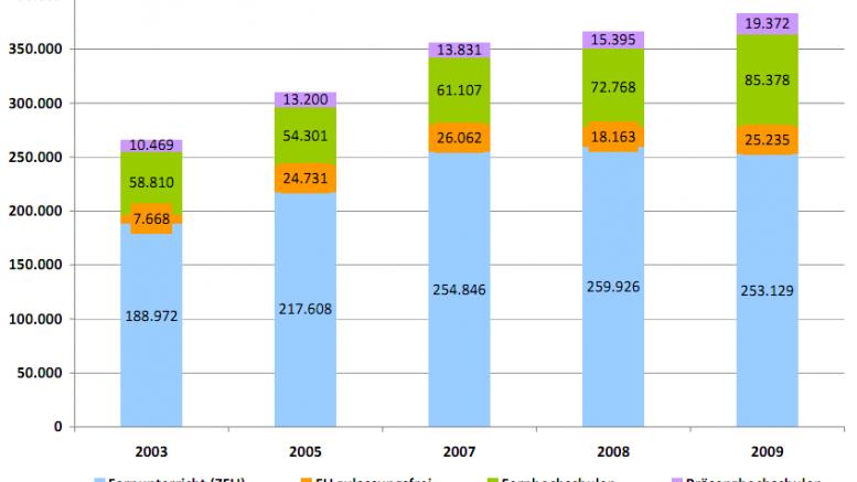 Teilnehmende im DistancE-Learning 2003 - 200