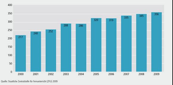 Fernlehrinstitute – Gesamtzahl 2000–2009 (absolut)