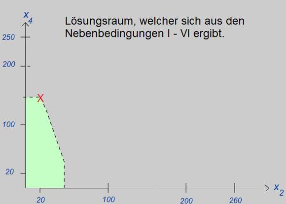 Graphische Lösung des Optimierungsansatzes