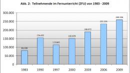 Teilnehmende im Fernunterricht (ZFU) von 1983 - 2009
