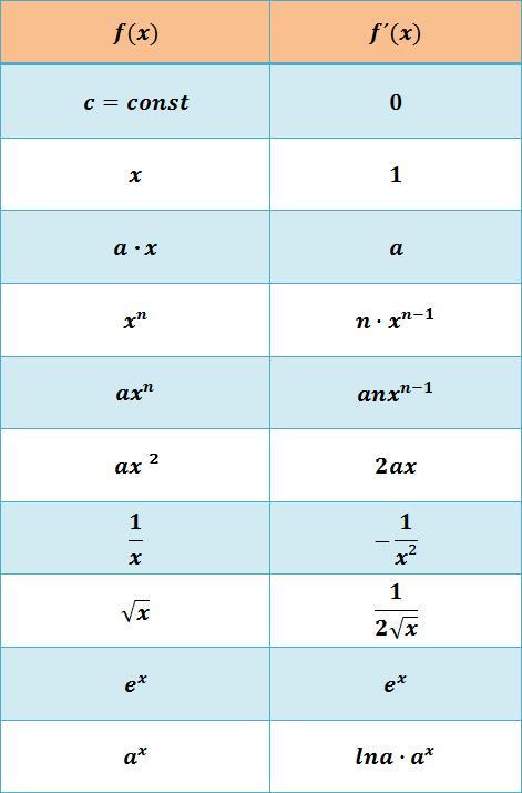 Ableitungsregeln Tabelle