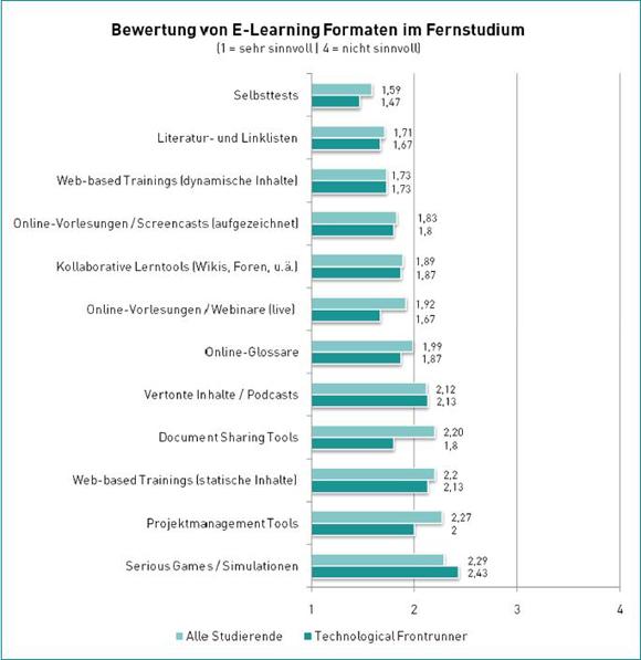Bewertung von E-Learning Formaten im Fernstudium