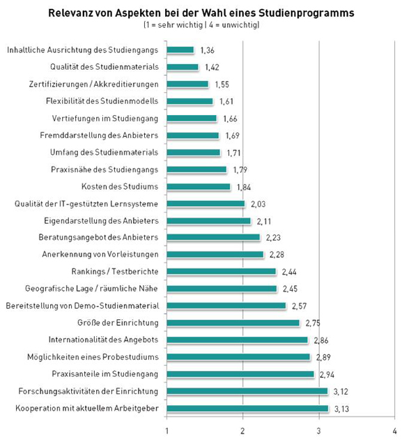 Relevanz von Aspekten bei der Wahl eines Studienprogramms