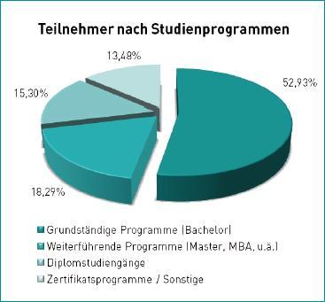 Teilnehmer nach Studienprogrammen