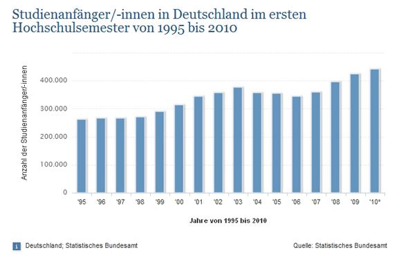 studienanfnger innen in deutschland im ersten hochschulsemester von 1995 bis 2010 - Fernuni Hagen Bewerbung
