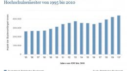 Studienanfänger-/Innen in Deutschland im ersten Hochschulsemester von 1995 bis 2010