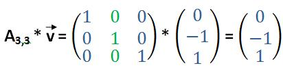 Einheitsmatrix multipliziert mit Vektor