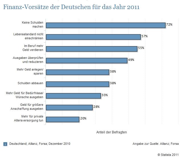 Finanz-Vorsätze der Deutschen für das Jahr 2011