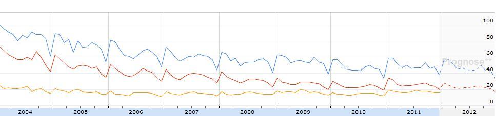 """Google Insights for Search für die Begriffe """"Weiterbildung"""", """"Fernstudium"""" und """"Fernuni Hagen"""""""