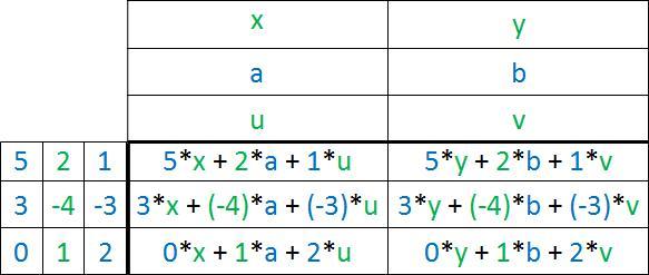 Matrizenmultiplikation aus Zahlen und Buchstaben Tabelle