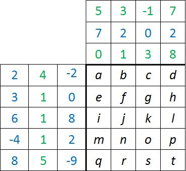 Matrizenmultiplikation Tabelle