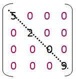 Diagonalmatrix