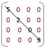 Diagonalmatrix