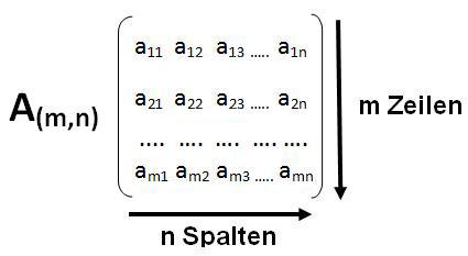 m x n-Matrix