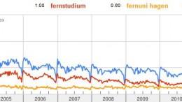 """Google Trends für die Begriffe """"Weiterbildung (blau)"""", """"Fernstudium (rot)"""" und """"Fernuni Hagen (orange)"""""""