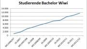 Studierendenentwicklung Bachelorstudiengang Wirtschaftswissenschaften