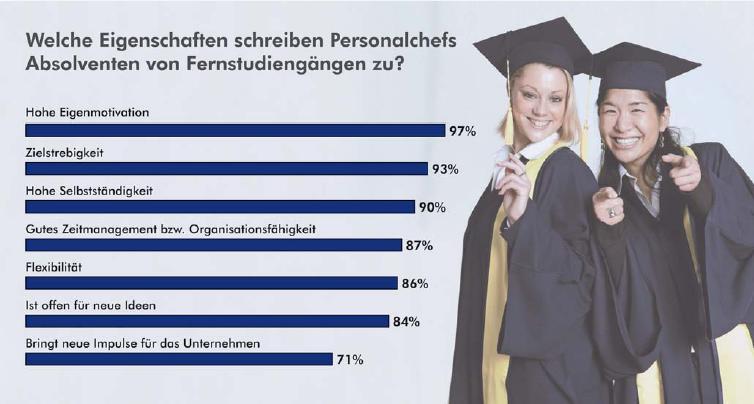 Welche Eigenschaften schreiben Personalchefs Absolventen von Fernstudiengängen zu?