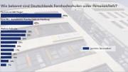 Wie bekannt sind Deutschlands Fernhochschulen unter Personalchefs?