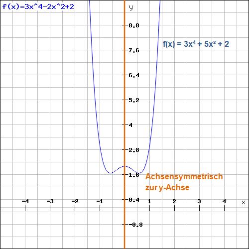 Achsensymmetrie zur y-Achse Beispiel