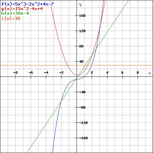 Funktionsgraphen zeichnen