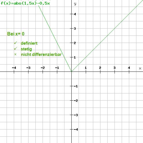 Beispiel 3: Funktionsgraph