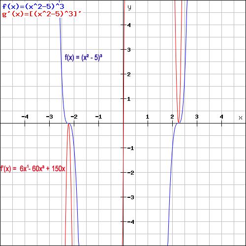 Kettenregel Beispiel Grafik