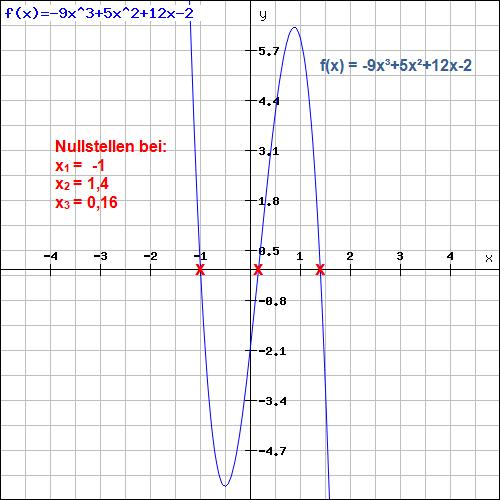 Nullstellen Funktion höheren Grades