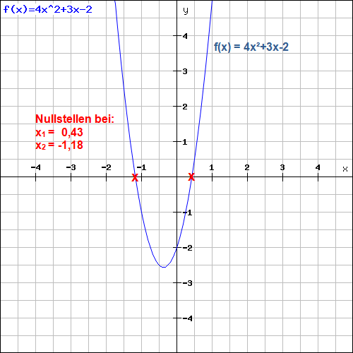 Nullstellen Quadratische Funktionen