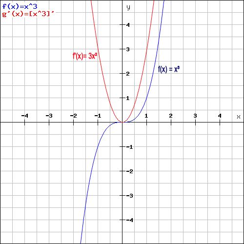 Potenzregel Beispiel Grafik