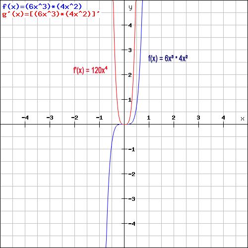 Produktregel Beispiel Grafik
