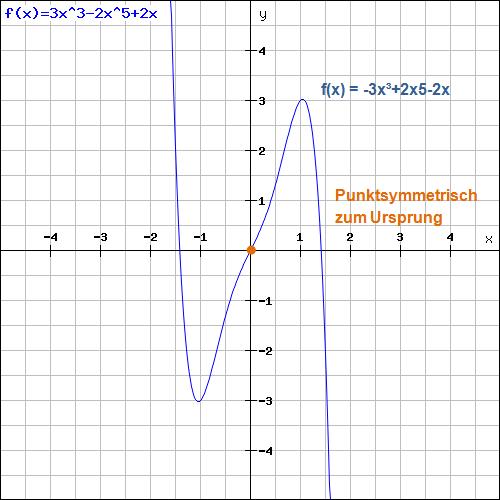 Punktsymmetrie zum Ursprung Beispiel