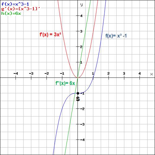 Sattelpunkt Beispiel