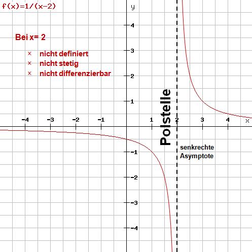 Beispiel 1: Funktionsgraph