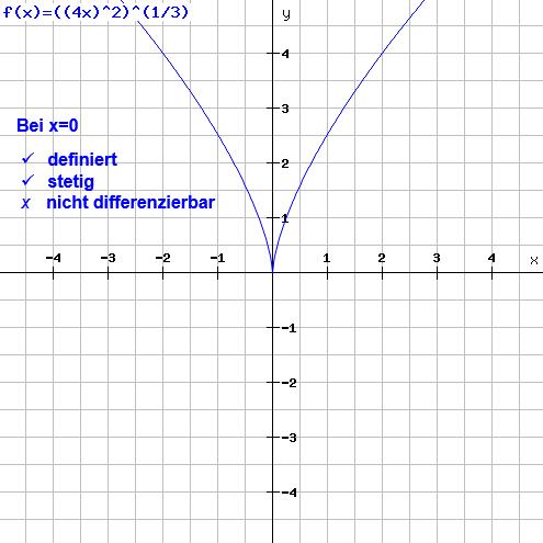 stetigkeit-differenzierbarkeit-beispiel-2-grafik