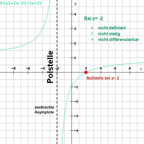 Beispiel 4: Funktionsgraph