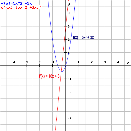 Summenregel Beispiel Grafik