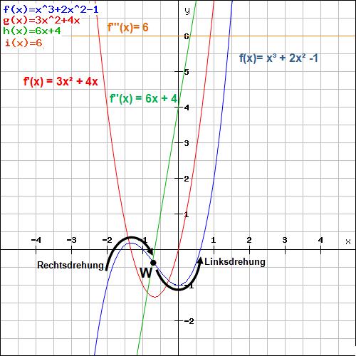 Wendestelle Beispiel 1