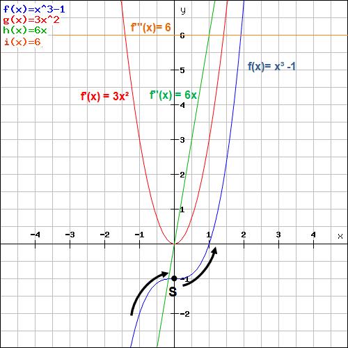 Wendestelle Beispiel 2