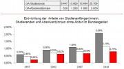 Quelle: CHE-Berechnung auf Basis von Zahlen des Statistischen Bundesamtes.