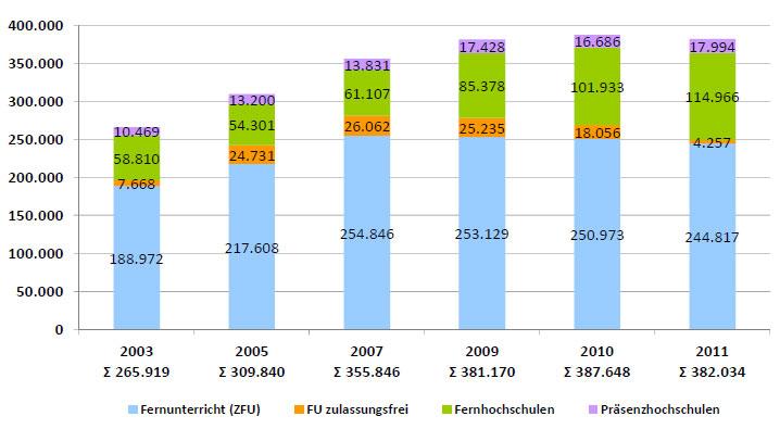 Teilnehmende im DistancE-Learning 2003 - 2011