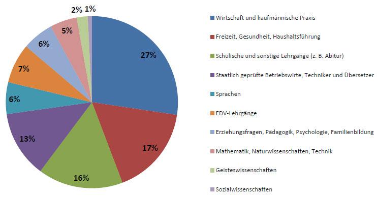 Teilnehmende in 2011 nach Themenbereich (in %)
