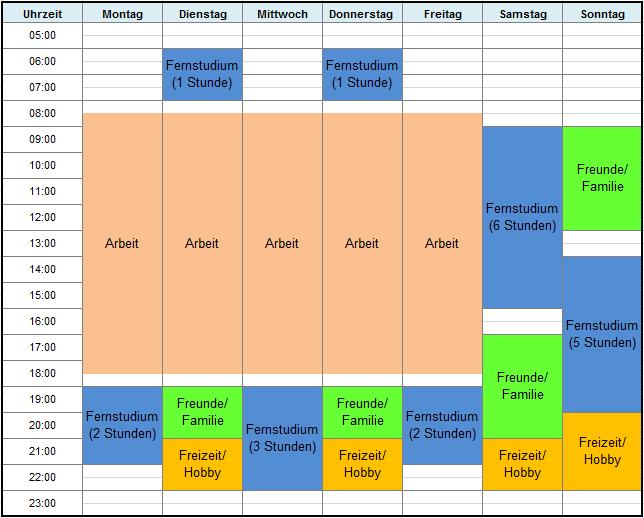 Zeitplan Fernstudium