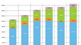 Fernunterricht Teilnehmerzahlen 2003-2012