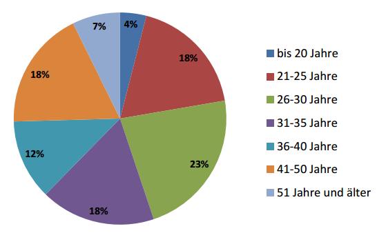 Teilnehmende 2012 nach Altersgruppen