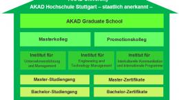 AKAD University